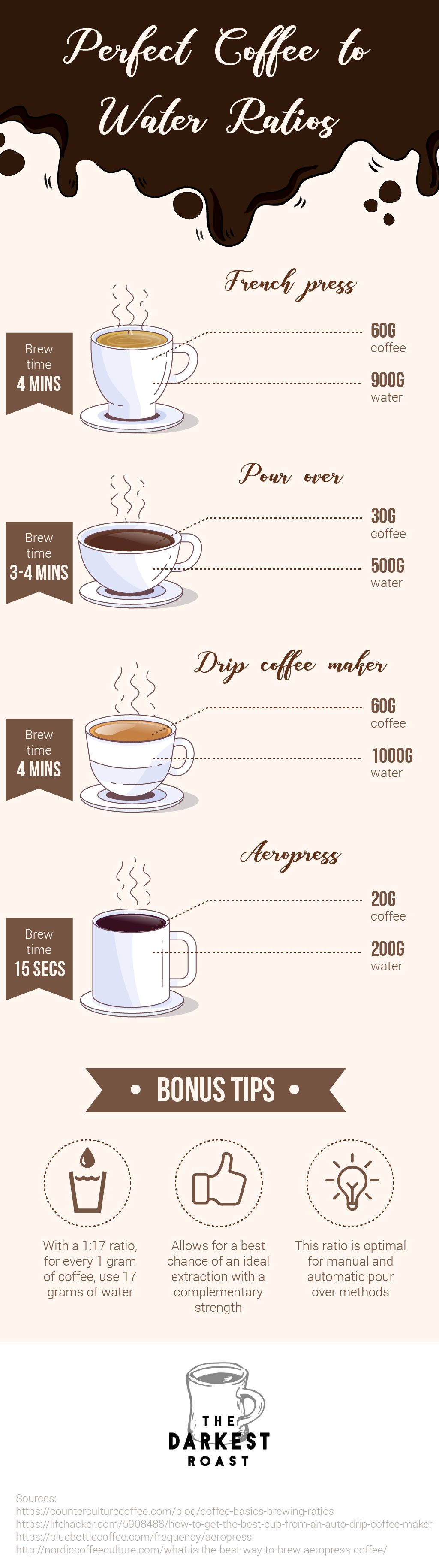 The Perfect Coffee To Water Ratio The Darkest Roast