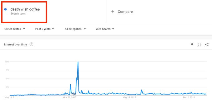 Google trends death wish coffee