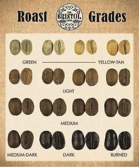 roast grades